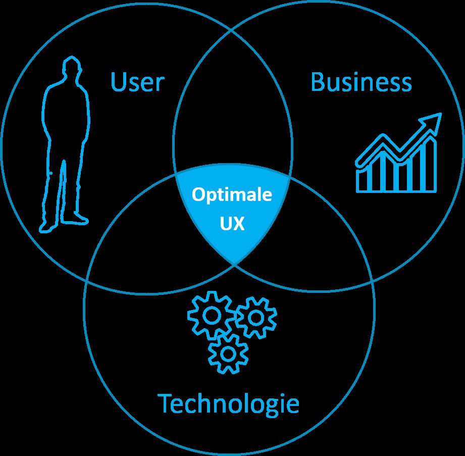 User Experience im Unternehmen